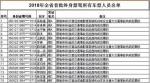 """福建今年首批28人被终身禁驾!有8人为""""90后"""" - 新浪"""