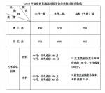 2018福建高考分数线出炉:一本文科551分 理科490分 - 福建新闻