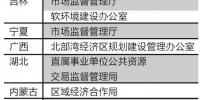 """21财经2018.11.10:新一轮地方机构改革""""特色部门""""盘点:破题金融监管与政务数据服务 - 福建工程学院"""