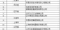 六家闽企入选国家技术创新示范企业 数量位列全国第一 - 福建新闻