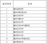 福州小升初摇号民办校名单发布 11所民办校需摇号 - 新浪