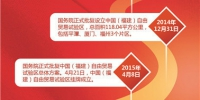 中国(福建)自由贸易试验区:深化两岸经济合作示范区 - 福建新闻