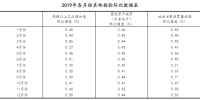 2019年国内生产总值990865亿元 比上年增长6.1% - 人民代表大会常务委员会