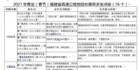 2021年春运(春节)福建省高速公路交通安全出行提示 - 新浪